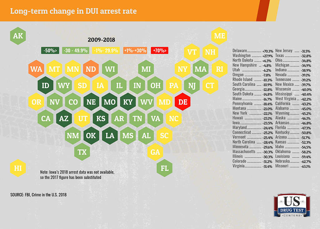 graphic showing DUI by state changes in 10 years
