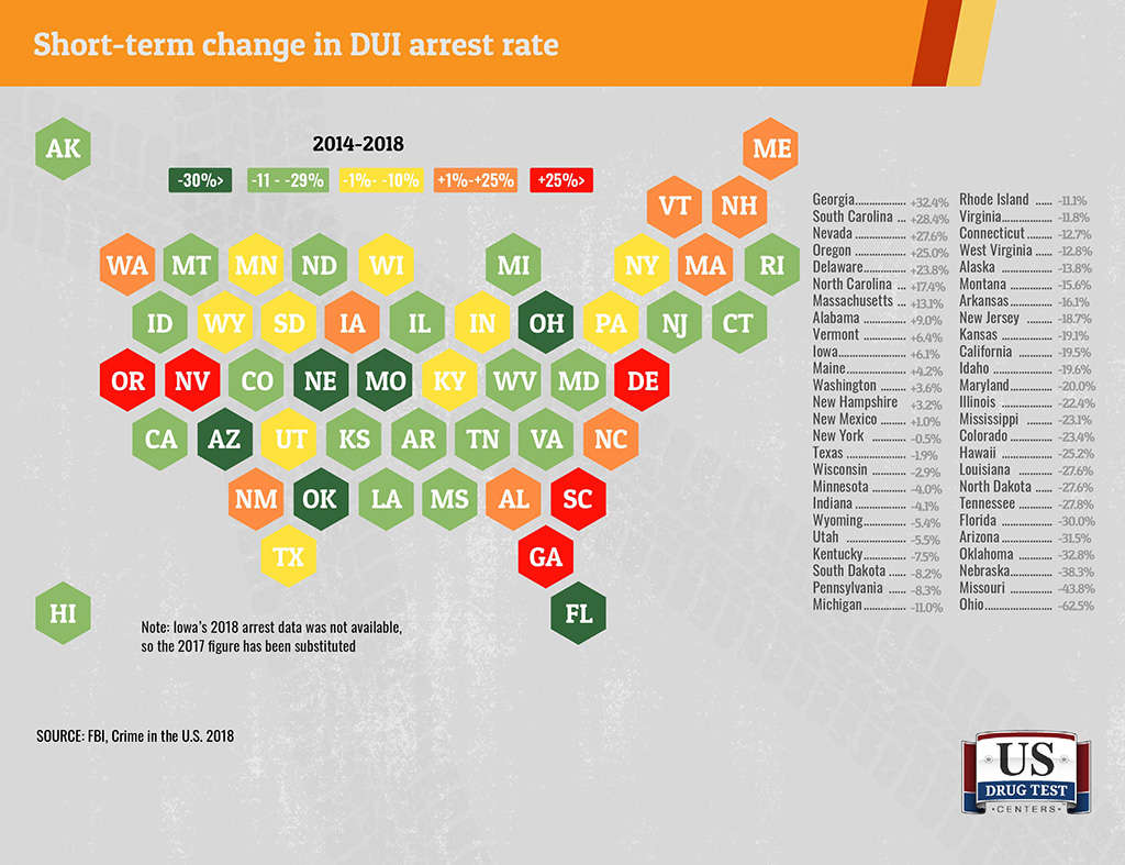 graphic showing DUIs by state changes in 5 years
