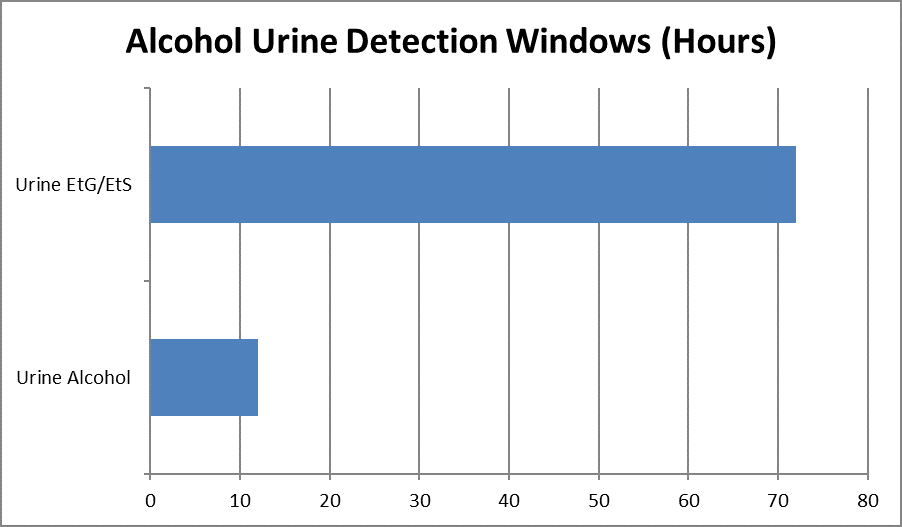 chart of alcohol urine detection windows in hours