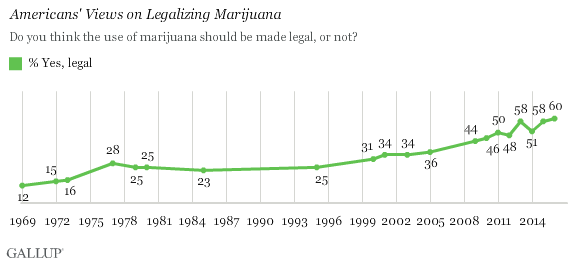 chart showing american views by percentage on legalizing marijuana between 1969 and 2014