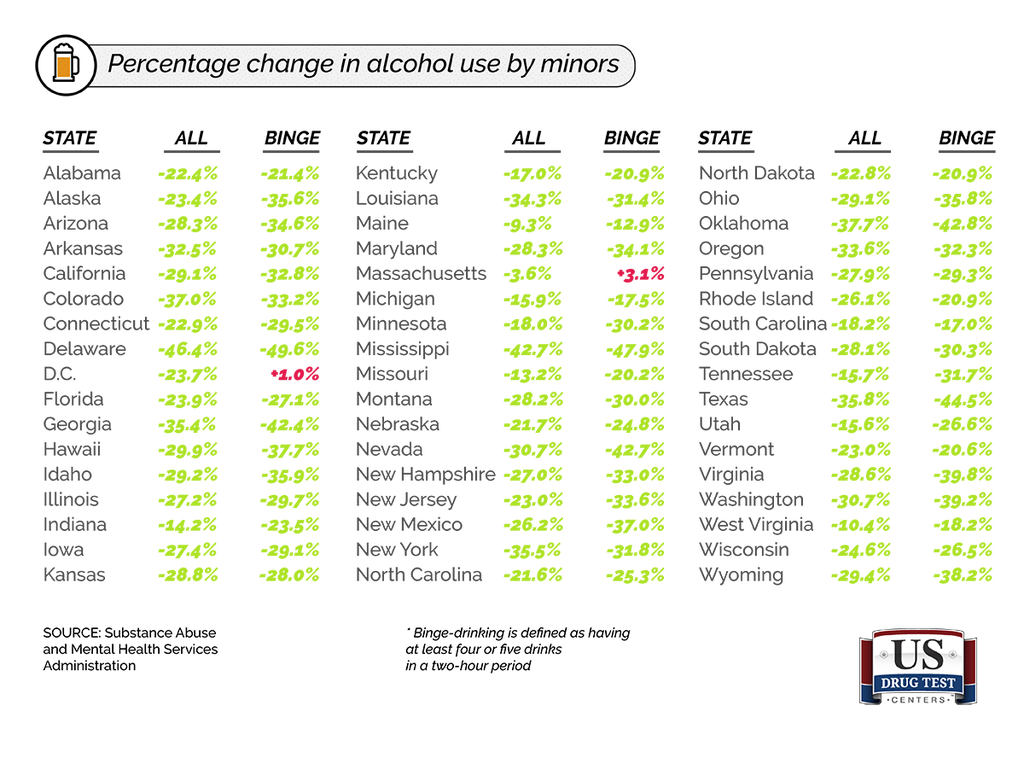 Chart With Percentage Change in Alcohol Use by Minors
