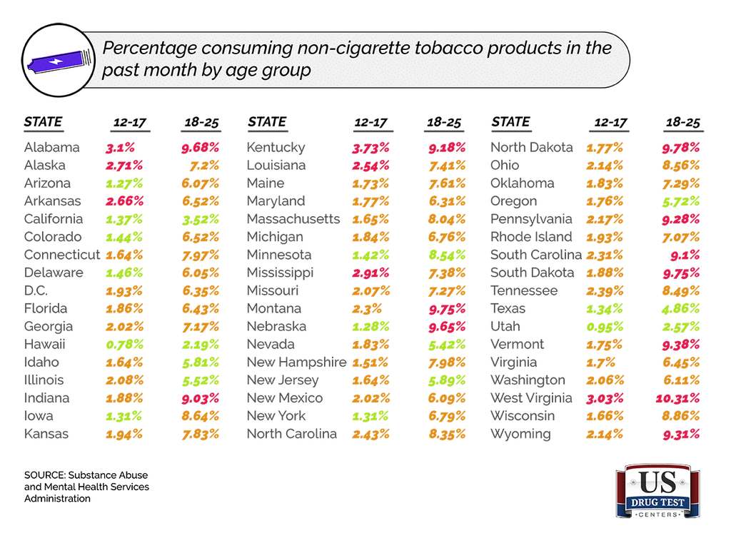Chart of Youth Consuming Non-Cigarette Tobacco Products in Past Month By Age Group And State