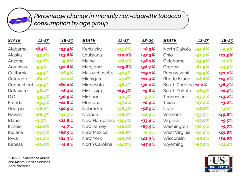 Chart With Percentage Change in Monthly Non-Cigarette Tobacco Consumption By Age Group For Each State