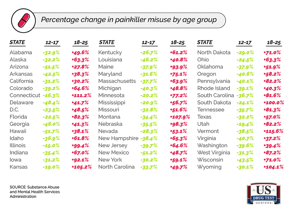 Chart Showing Percentage Change in Painkiller Misuse by Age Group for Every State