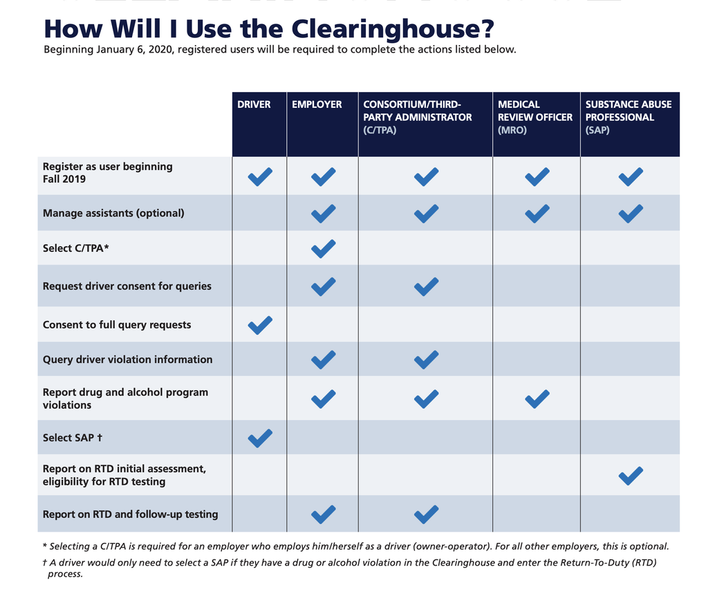 Table for Using the Clearinghouse