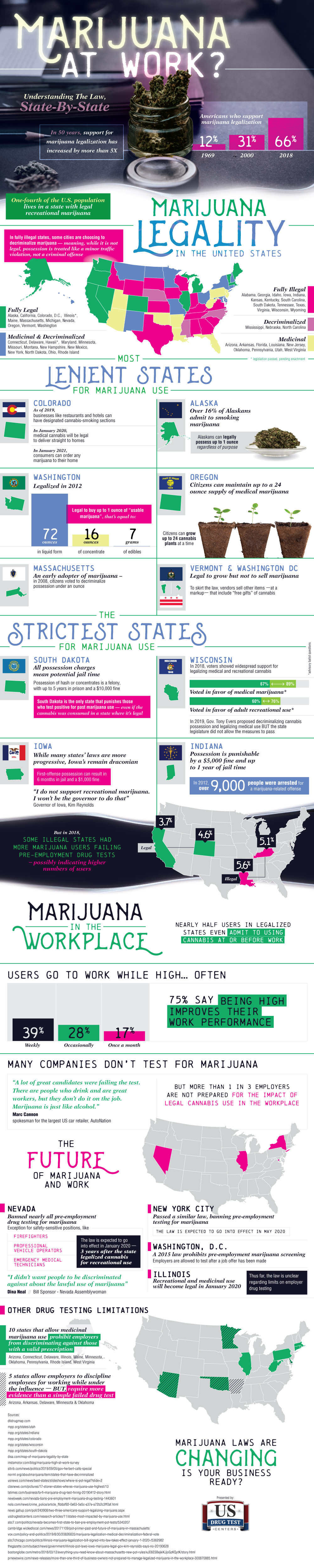 infographic of marijuana laws for ever state